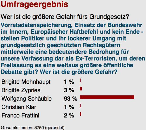 Umfrage: Gefahr fürs Grundgesetz?