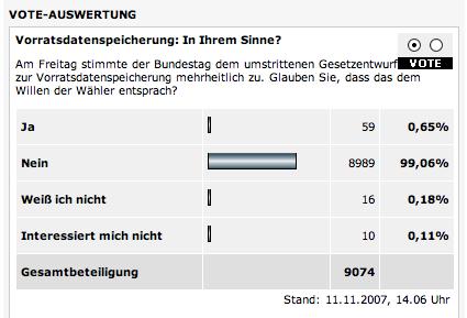 Umfrage von Spiegel Online zur Vorratsdatenspeicherung